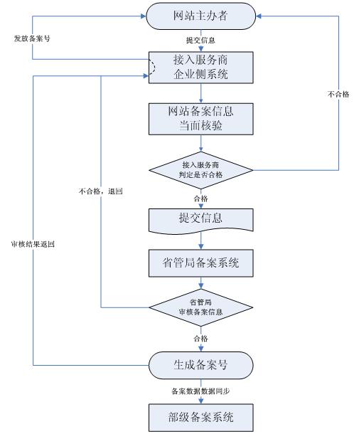 ICP信息报备流程图.jpg