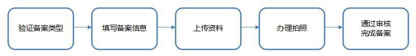 备案流程.jpg